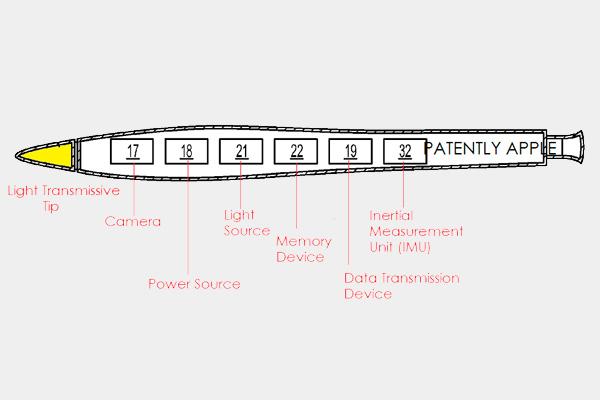 Apple запатентовала стилус с функцией 3d сканирования